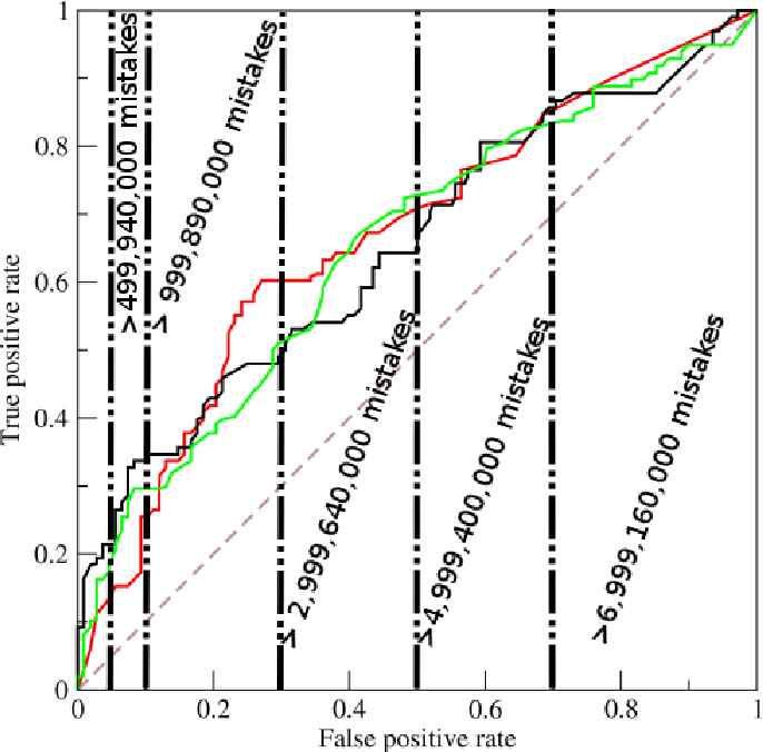 Figure 2 for Limitations and Alternatives for the Evaluation of Large-scale Link Prediction