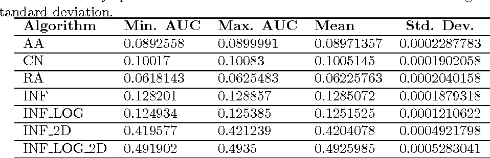 Figure 4 for Limitations and Alternatives for the Evaluation of Large-scale Link Prediction