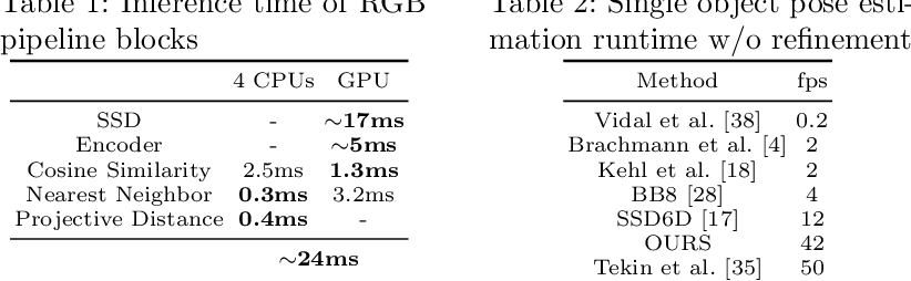 Figure 2 for Implicit 3D Orientation Learning for 6D Object Detection from RGB Images