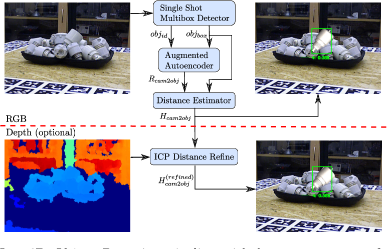 Figure 1 for Implicit 3D Orientation Learning for 6D Object Detection from RGB Images