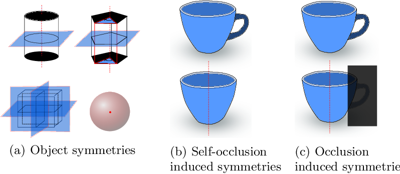 Figure 3 for Implicit 3D Orientation Learning for 6D Object Detection from RGB Images