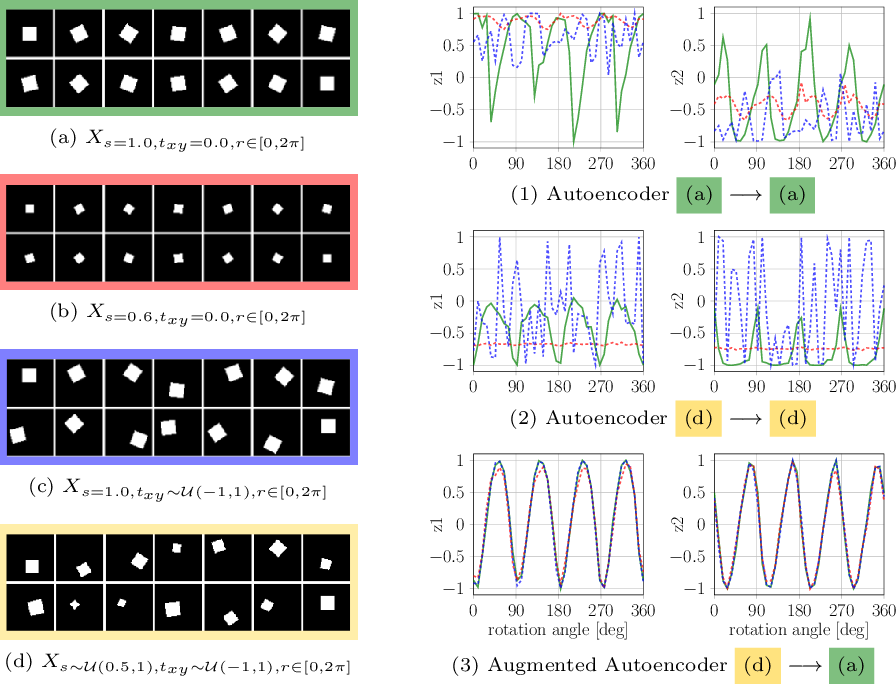 Figure 4 for Implicit 3D Orientation Learning for 6D Object Detection from RGB Images