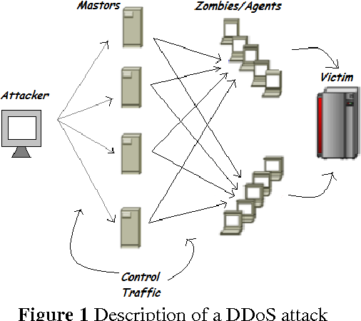 Figure 1 from Simulation of Denial of Service (DoS) Attack using