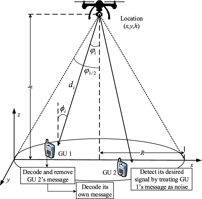 Figure 1 for Sum-Rate Maximization for UAV-assisted Visible Light Communications using NOMA: Swarm Intelligence meets Machine Learning