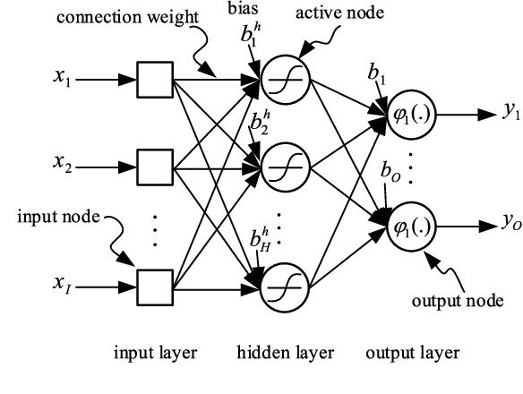Figure 3 for Sum-Rate Maximization for UAV-assisted Visible Light Communications using NOMA: Swarm Intelligence meets Machine Learning