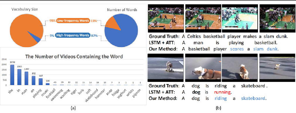Figure 1 for Not All Words are Equal: Video-specific Information Loss for Video Captioning