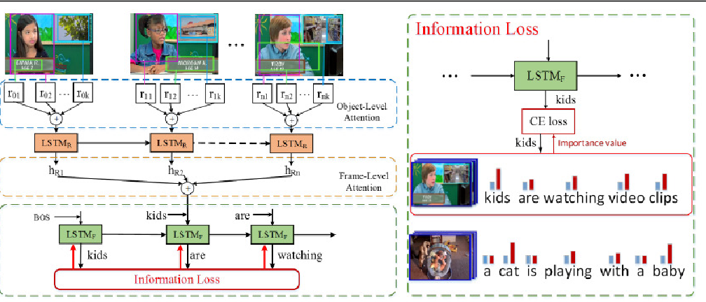Figure 3 for Not All Words are Equal: Video-specific Information Loss for Video Captioning