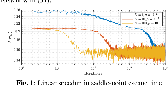 Figure 1 for Linear Speedup in Saddle-Point Escape for Decentralized Non-Convex Optimization