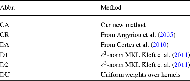 Figure 1 for Alignment Based Kernel Learning with a Continuous Set of Base Kernels