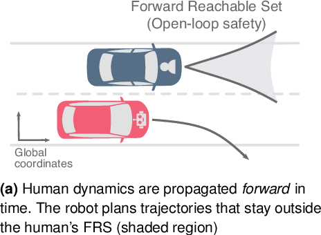 Figure 1 for On Infusing Reachability-Based Safety Assurance within Probabilistic Planning Frameworks for Human-Robot Vehicle Interactions