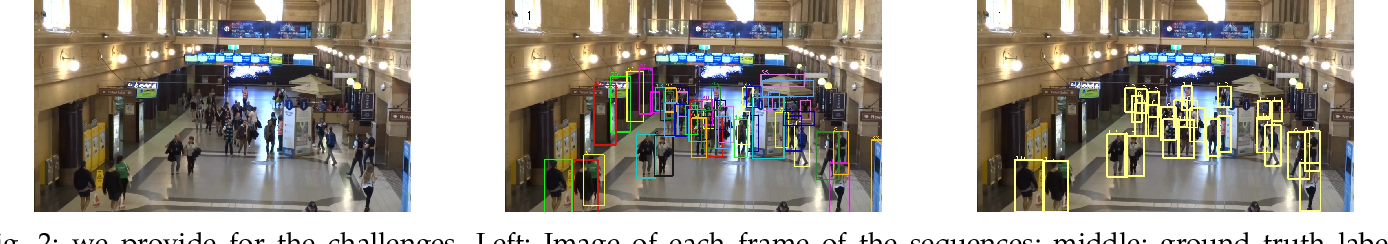 Figure 3 for CVPR19 Tracking and Detection Challenge: How crowded can it get?