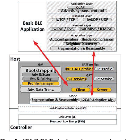 Figure 4 from Transfer IPv6 packets over Bluetooth Low Energy with
