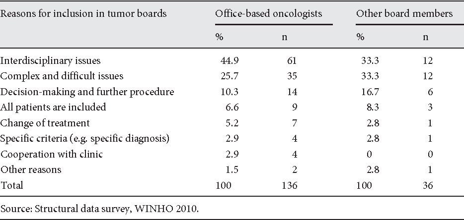 Table 2 from Tumor Boards from the Perspective of Ambulant ...