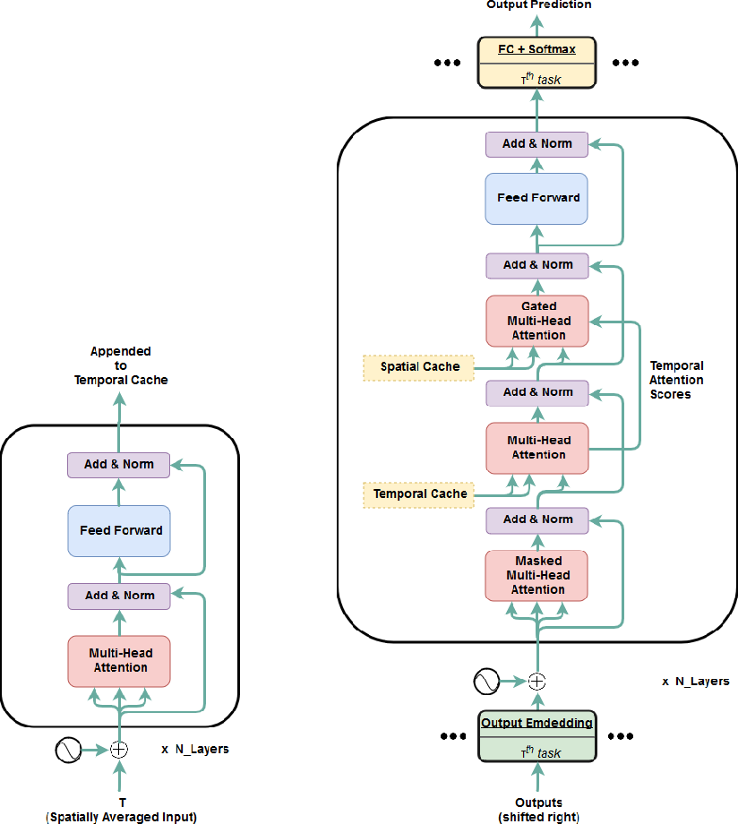 Figure 3 for OmniNet: A unified architecture for multi-modal multi-task learning