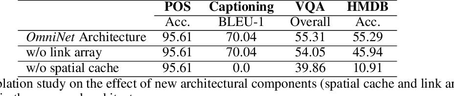 Figure 4 for OmniNet: A unified architecture for multi-modal multi-task learning