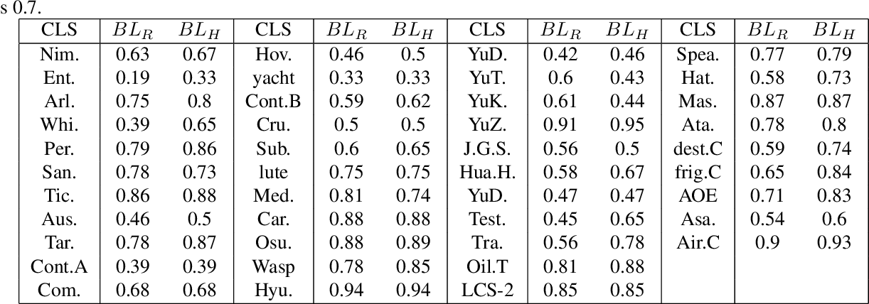 Figure 2 for FGSD: A Dataset for Fine-Grained Ship Detection in High Resolution Satellite Images