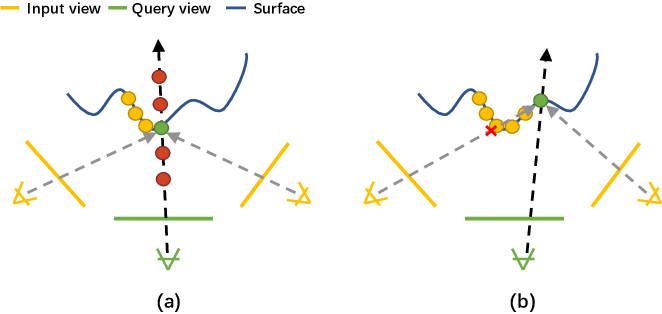 Figure 3 for Neural Rays for Occlusion-aware Image-based Rendering