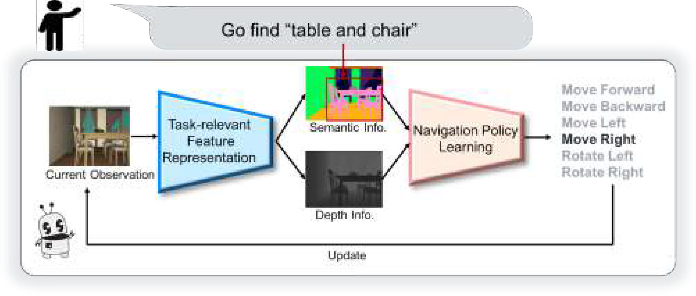Figure 1 for GAPLE: Generalizable Approaching Policy LEarning for Robotic Object Searching in Indoor Environment