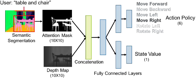 Figure 3 for GAPLE: Generalizable Approaching Policy LEarning for Robotic Object Searching in Indoor Environment
