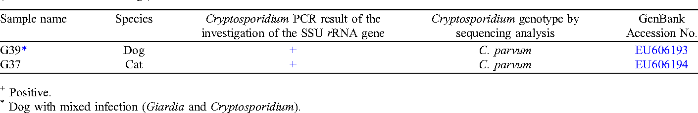 Table 2. Positive household animals for the presence of Cryptosporidium genotypes by PCR of the SSU rRNA and sequencing analysis results (n = 19 cats and n = 81 dogs).