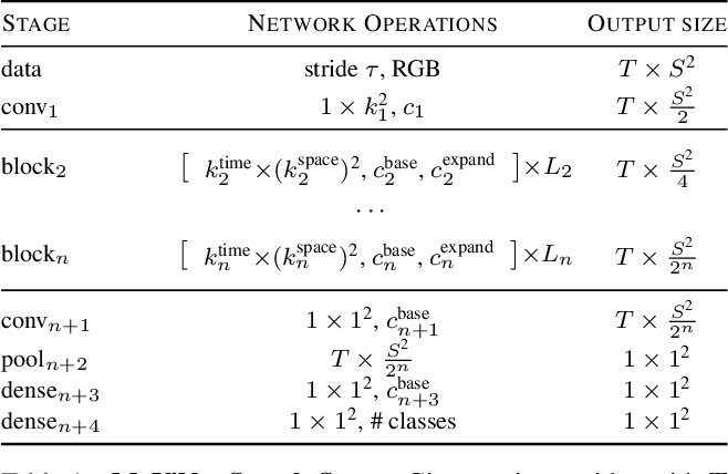Figure 2 for MoViNets: Mobile Video Networks for Efficient Video Recognition