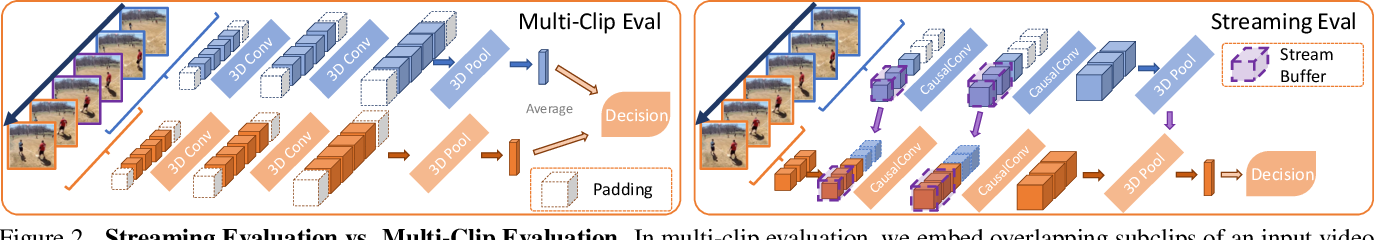 Figure 3 for MoViNets: Mobile Video Networks for Efficient Video Recognition