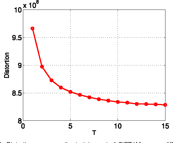Figure 2 for Optimized Cartesian $K$-Means