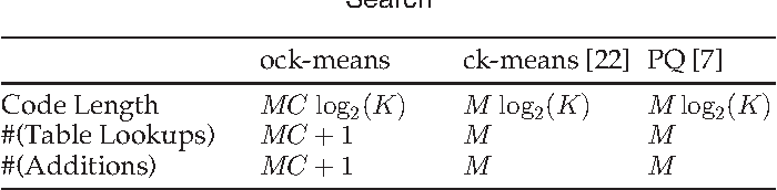 Figure 3 for Optimized Cartesian $K$-Means