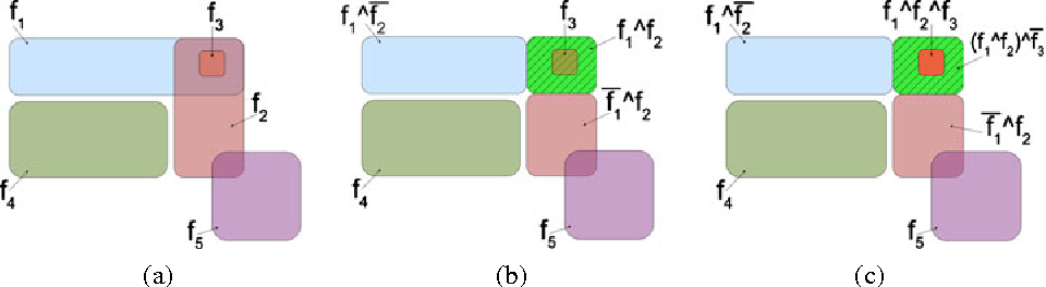 Figure 3 for Unsupervised Feature Construction for Improving Data Representation and Semantics