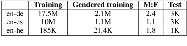 Figure 2 for Reducing Gender Bias in Neural Machine Translation as a Domain Adaptation Problem