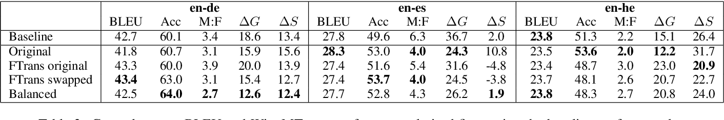 Figure 4 for Reducing Gender Bias in Neural Machine Translation as a Domain Adaptation Problem