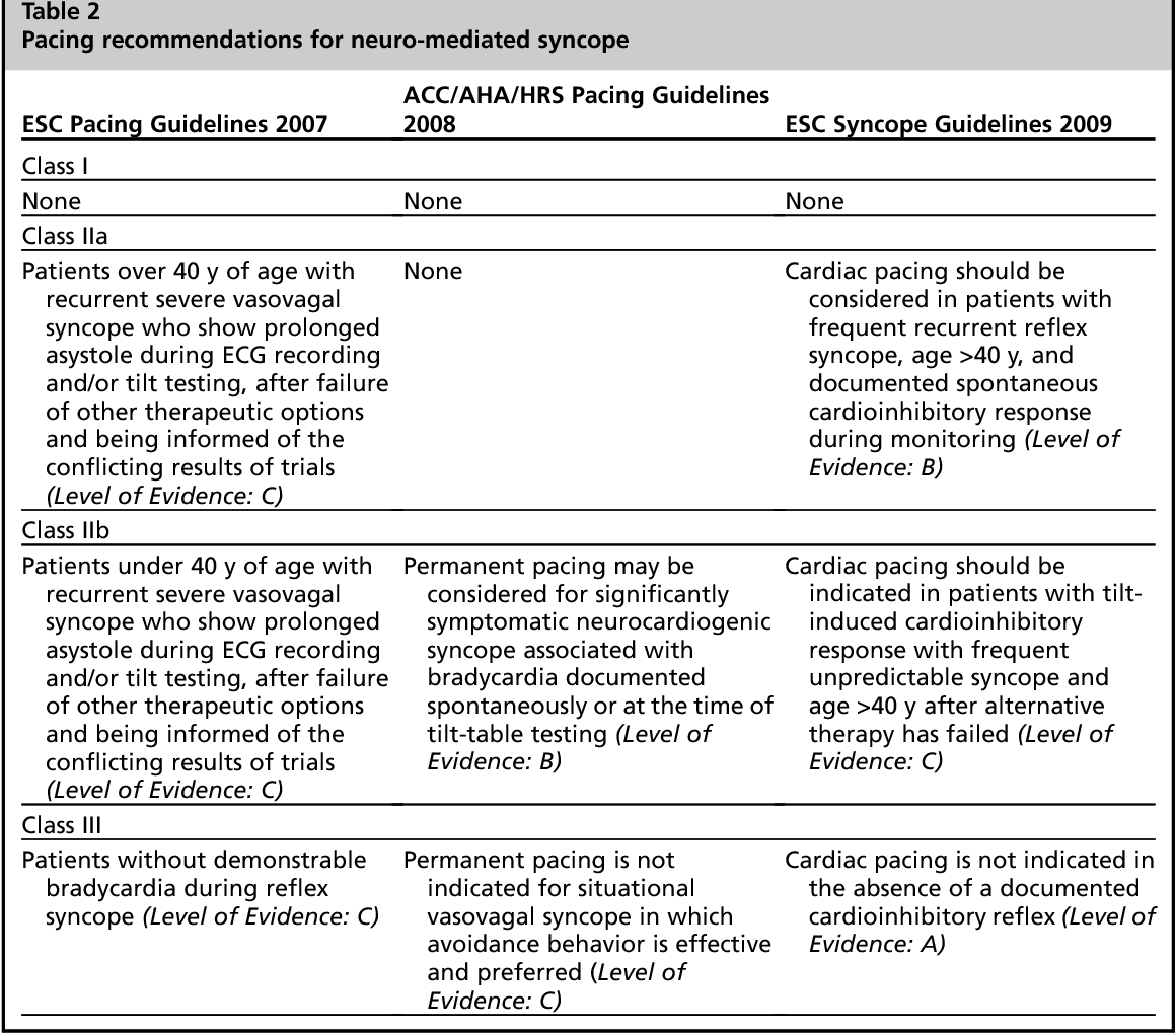 bradycardia pacemaker indication guidelines