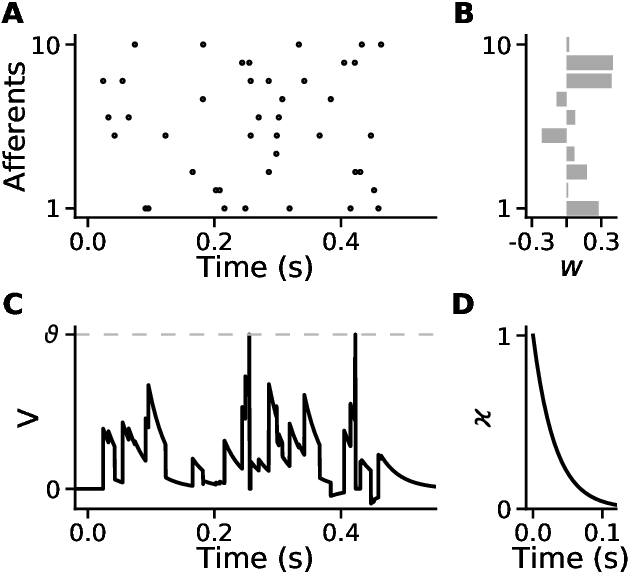 Figure 1 for Towards Efficient Processing and Learning with Spikes: New Approaches for Multi-Spike Learning