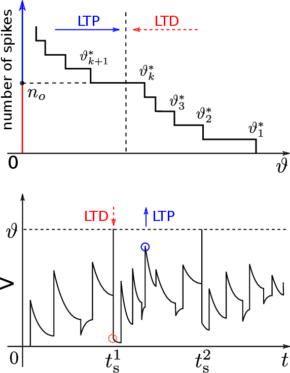 Figure 3 for Towards Efficient Processing and Learning with Spikes: New Approaches for Multi-Spike Learning
