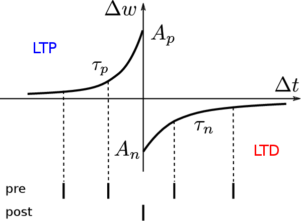 Figure 4 for Towards Efficient Processing and Learning with Spikes: New Approaches for Multi-Spike Learning