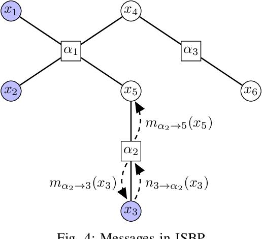 Figure 4 for Multi-marginal optimal transport and probabilistic graphical models