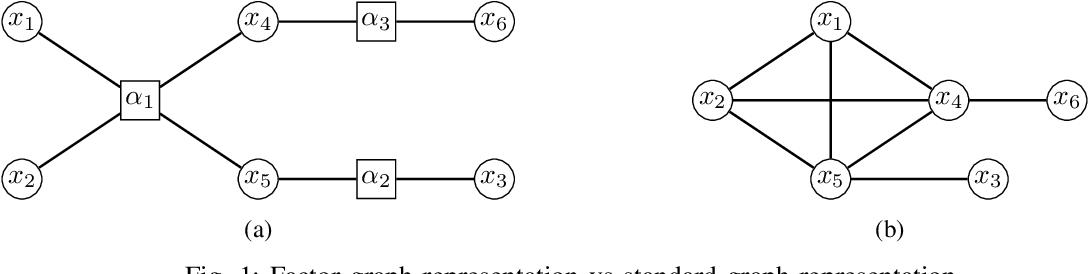 Figure 1 for Multi-marginal optimal transport and probabilistic graphical models
