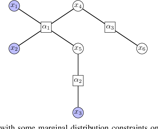 Figure 2 for Multi-marginal optimal transport and probabilistic graphical models