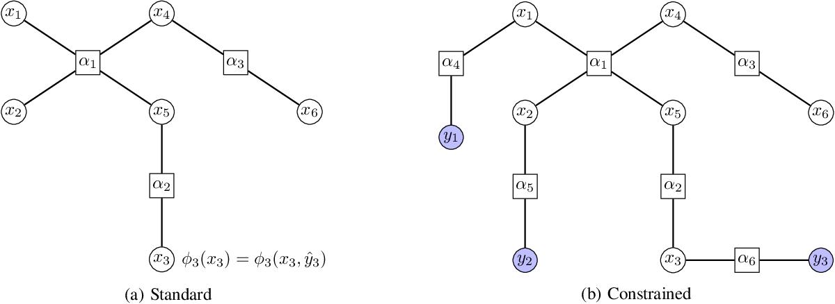 Figure 3 for Multi-marginal optimal transport and probabilistic graphical models