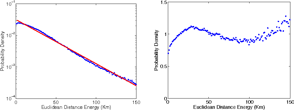 Fig. 3. (Left plot) Daily mobility distribution from the GPS data selecting people moving inside the Emilia Romagna region. The straight line refers to an exponential fit of the distribution with a characteristic length β−1 = 30.4 ± 0.4 m. (Right plot) m(λ) distribution (cfr. definition (5)) computed using (4).
