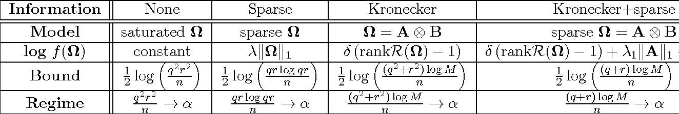 Figure 4 for Foundational principles for large scale inference: Illustrations through correlation mining