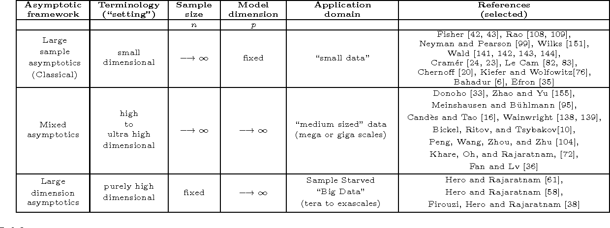 Figure 1 for Foundational principles for large scale inference: Illustrations through correlation mining