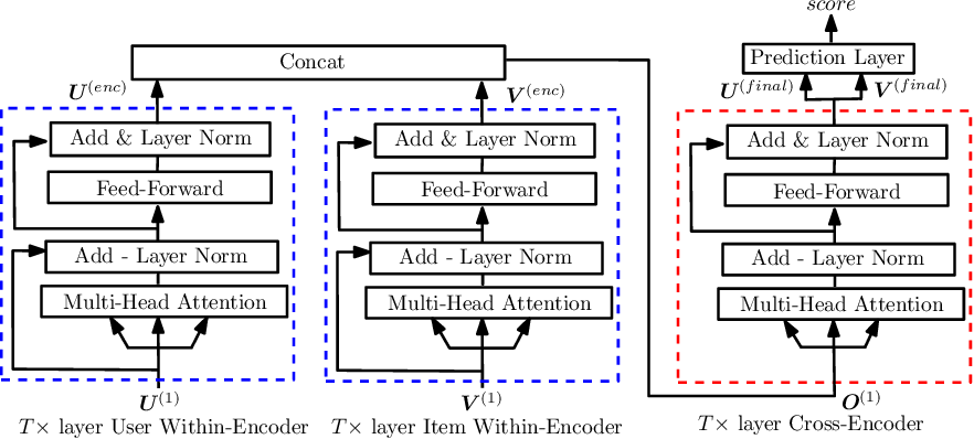 PDF] Collaborative Self-Attention for Recommender Systems - Semantic