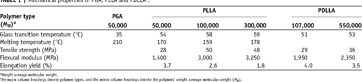 TABLE 1   Mechanical properties of PGA, PLLA and PDLLA7.
