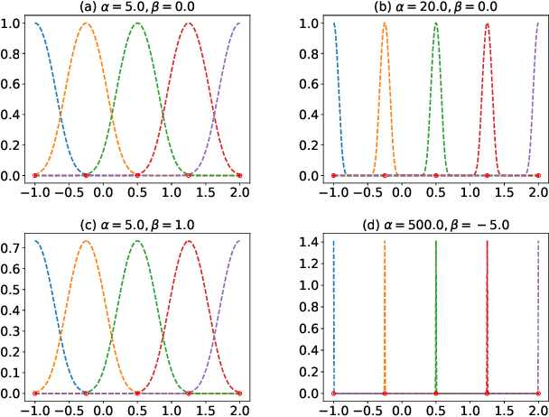 Figure 1 for Spectrum Gaussian Processes Based On Tunable Basis Functions