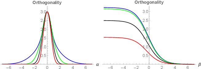 Figure 3 for Spectrum Gaussian Processes Based On Tunable Basis Functions