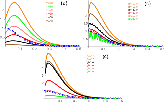 Figure 4 for Spectrum Gaussian Processes Based On Tunable Basis Functions