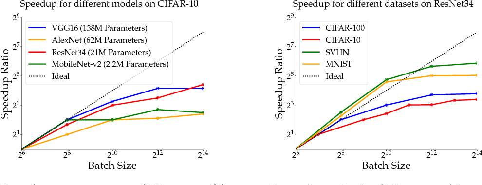 Figure 4 for On the Computational Inefficiency of Large Batch Sizes for Stochastic Gradient Descent