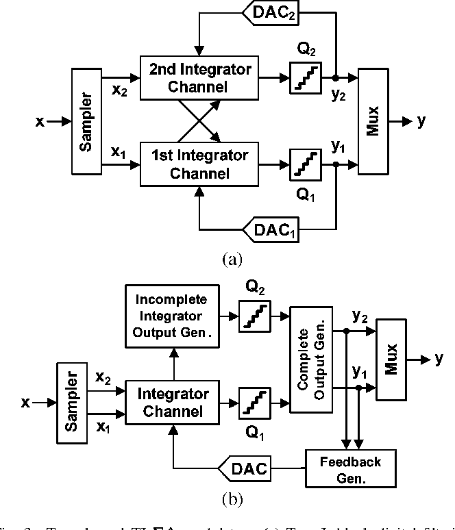 A Power Efficient Two Channel Time Interleaved Modulator For