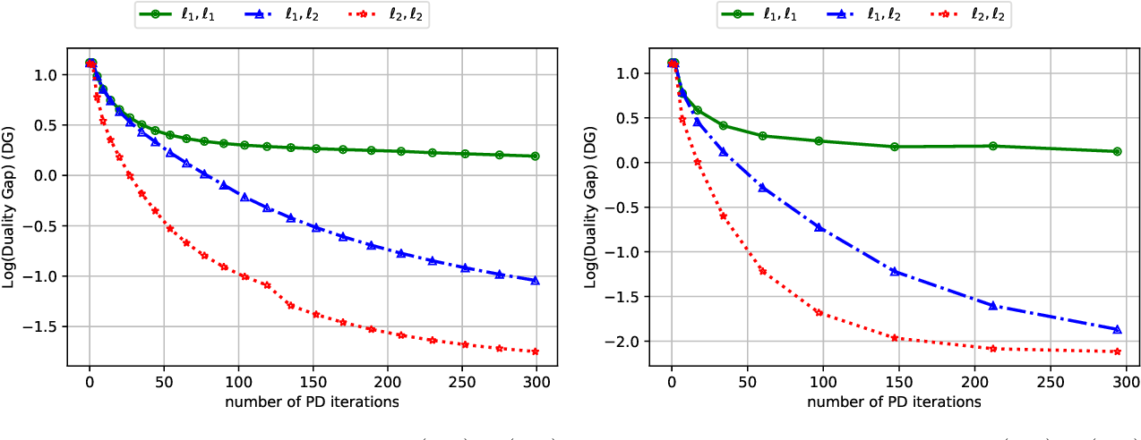 Figure 3 for Scalable First-Order Methods for Robust MDPs